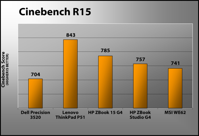 戴尔Precision 3520 Cinebench